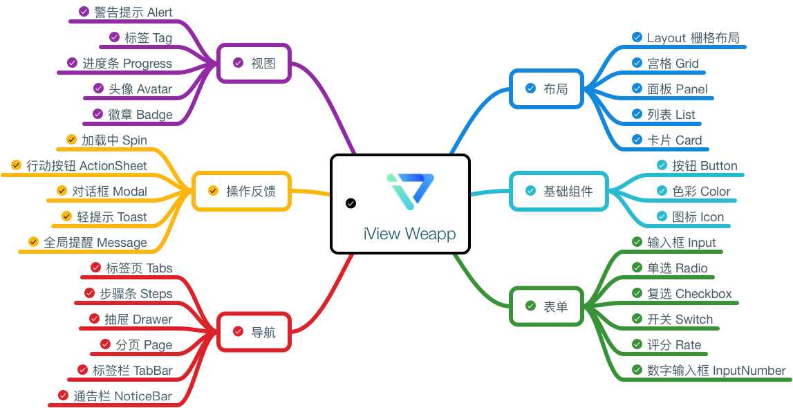iView Weapp 组件